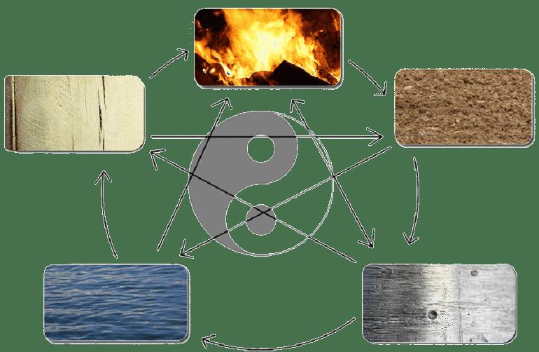 5 elements 78
